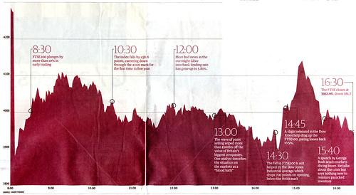Dramatic FTSE 100 graph