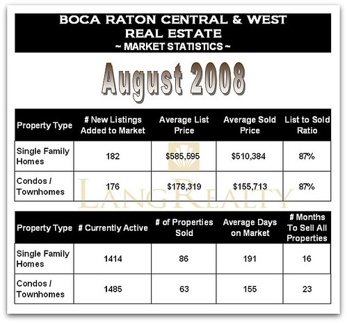 Boca Raton Real Estate Market Conditions August 2008