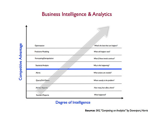 Technology Management Image: The NOSE : Analytics In One Slide