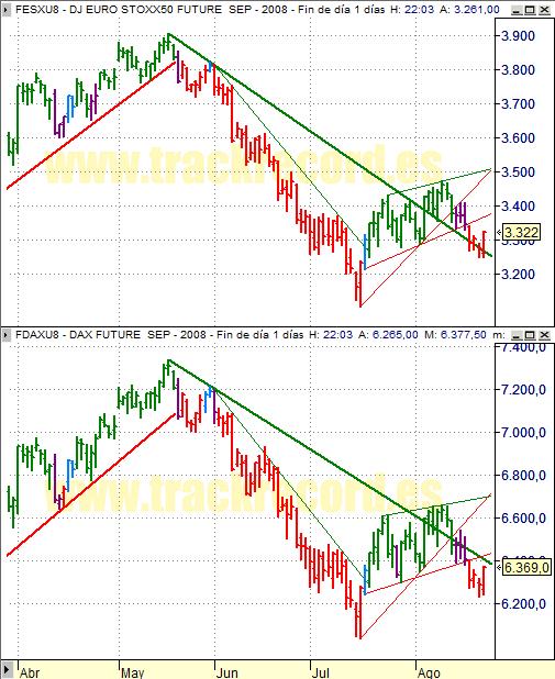 Estrategia índices Eurex 25 agosto 2008, EuroStoxx50 y Dax Xetra