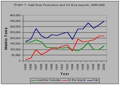 haiti rice import graph