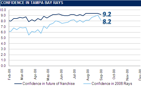 [RI CONFIDENCE GRAPH] The Rays Index Confidence Graph: Week 24