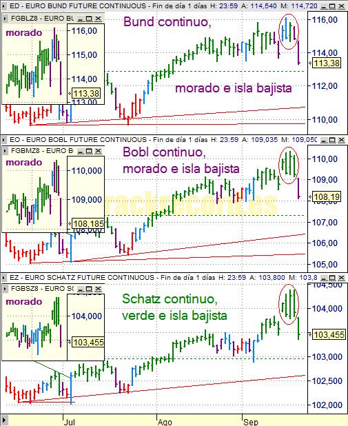 Estrategia bonos Eurex 22 septiembre 2008, Bund, Bobl y Schatz