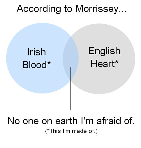 Irish Blood English heart venn