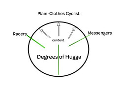 Degrees of Hugga