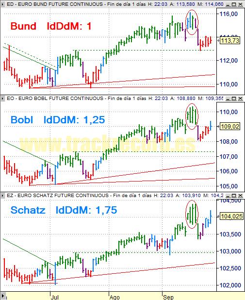 Estrategia bonos Eurex 29 septiembre 2008, Bund, Bobl y Schatz