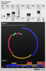 Timeline Poster (_Untitled-1) Tags: chart poster design technology graphic graph data timeline osaka network visualization influence technological