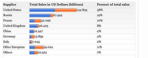 Arms dealer nations