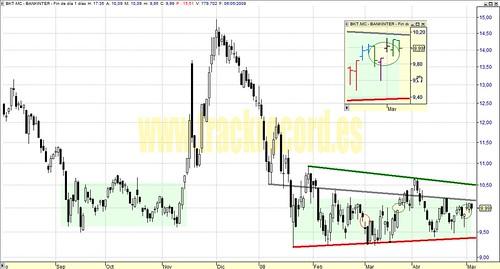 Bankinter, BKT.mc, Mercado Continuo, Ibex35 (análisis 6 mayo 2008)