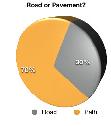 Pie chart for bikes on the road Vs bikes on the pavement