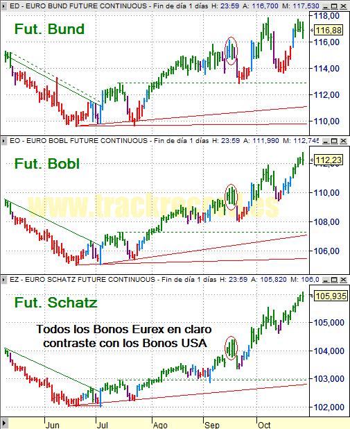 Estrategia bonos Eurex 29 octubre 2008, Bund, Bobl y Schatz