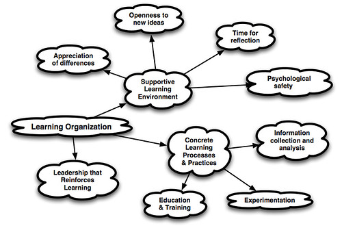 Dissertation On Employee Training And Development