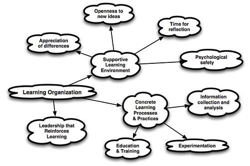 Garvin, Organisational Learning