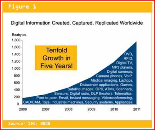 IDC information overload chart