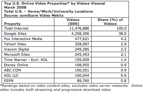 Video site traffic March