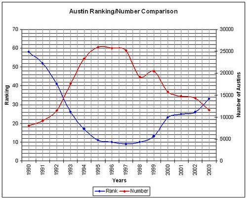 Austin Name Chart