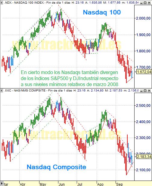 Estrategia índices USA Nasdaq 100 y Nasdaq Composite (26 septiembre 2008)