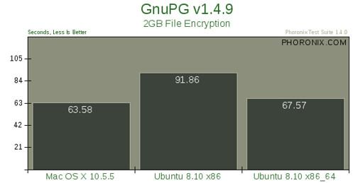 Mac OS X 10.5.5 vs. Ubuntu 8.10 --评测13