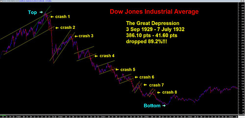 DJIA - The Great Depression