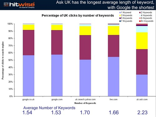 UK search engines average search term query length