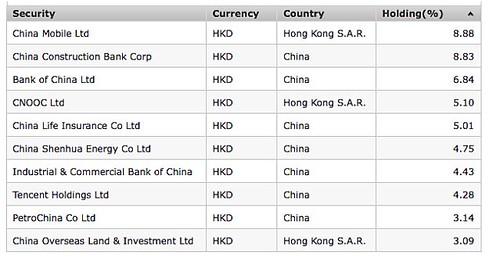 china-fund