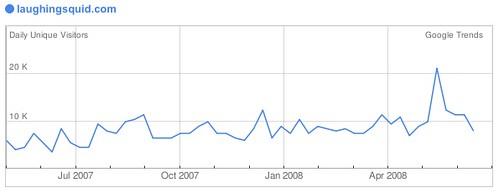 Google Trends for Websites