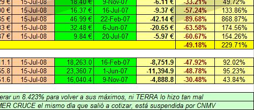 Mercado Continuo y sus componentes respecto a máximos 2003-2008 a 15 julio 2008