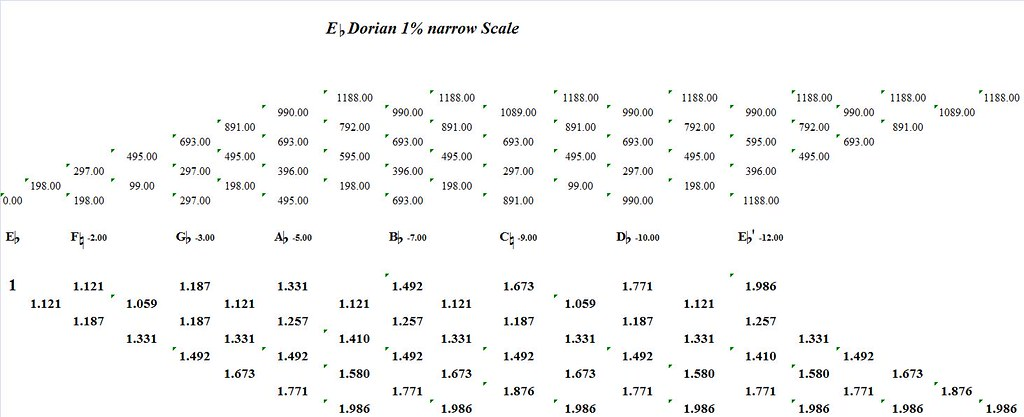 EFlatDorian1PercentNarrow-interval-analysis