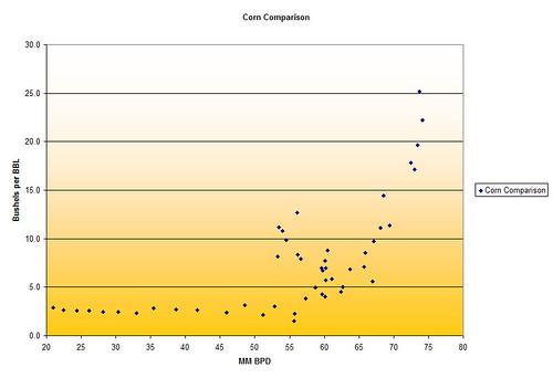 Corn for Oil(2)