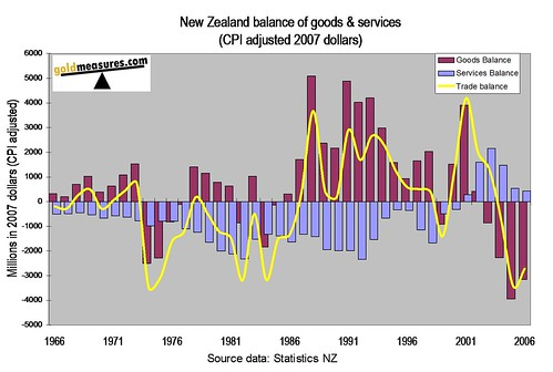 NZ balance of goods and services