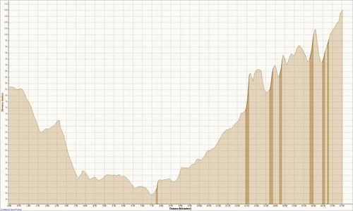 20080624週二高鐵夜騎_高度距離圖