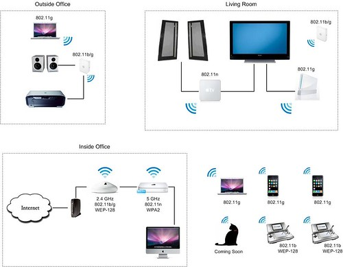 Our Apple Wi-Fi Home Network