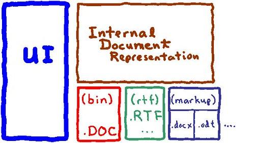 DocModel-2008-08-01
