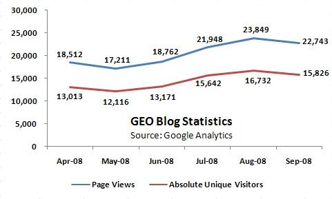 GEO_Blog_Stats