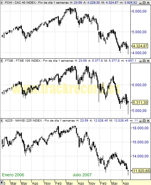 Perspectiva Semanal índices Europa CAC 40 y FTSE 100 y Asia Nikkei 225 (19 septiembre 2008)