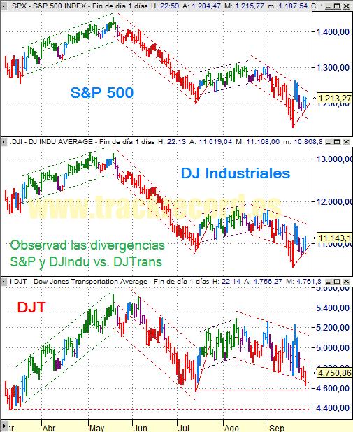 Estrategia índices USA S&P500, DJ Industriales y DJ Transportes (26 septiembre 2008)
