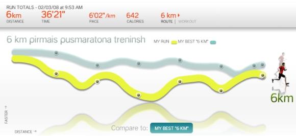 pirmie 6 kilometri ceļā uz pusmaratonu