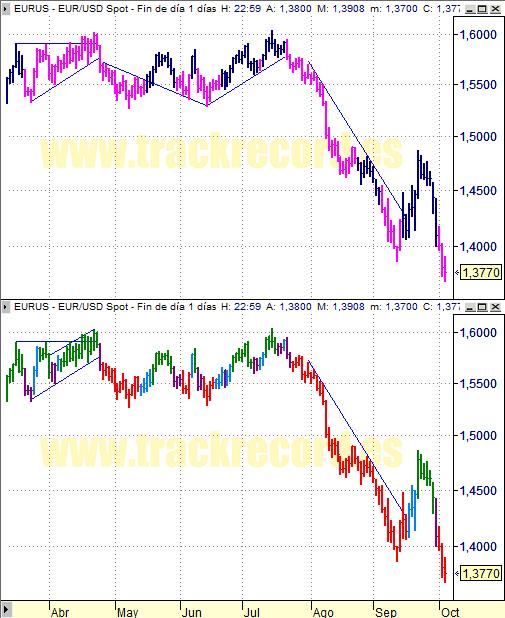 Estrategia cambio divisa Euro Dólar EurUsd (3 octubre 2008)
