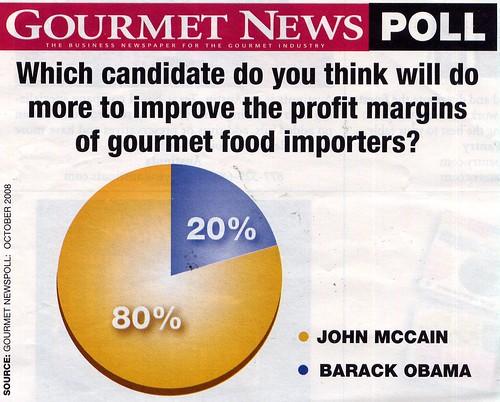 gourmet poll
