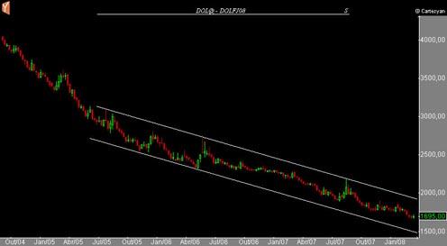queda do dolar