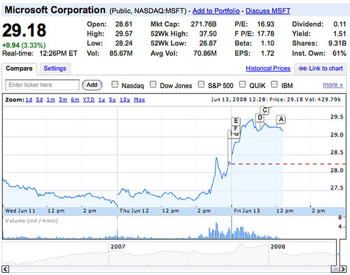 MSFT as of 2008/6/14