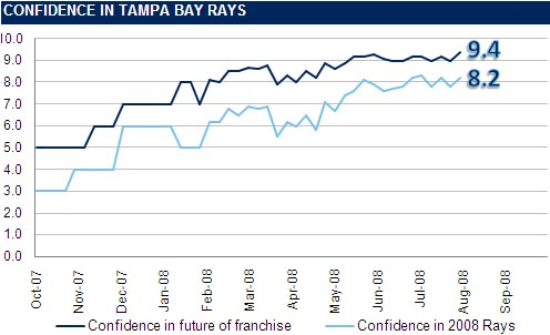 [RI CONFIDENCE GRAPH] The Rays Index Confidence Graph: Week 19