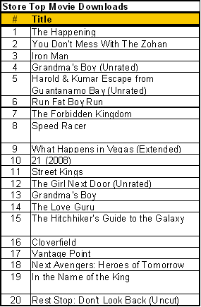 Top movie downloads 10 15 08
