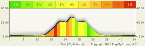 Day of the Tread Ride Profile