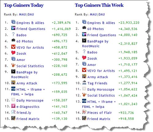 Facebookアプリの世界ランキング