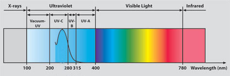 UV radiation wave lengths