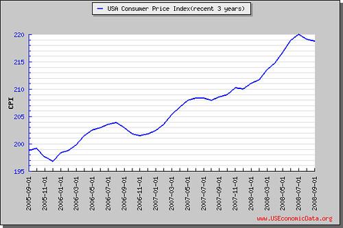消费者物价指数(近3年)