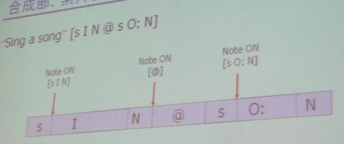 音楽会議:素片使用タイミングの調整