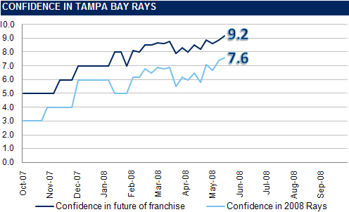[RI CONFIDENCE GRAPH] The Rays Index Confidence Graph: Week 8