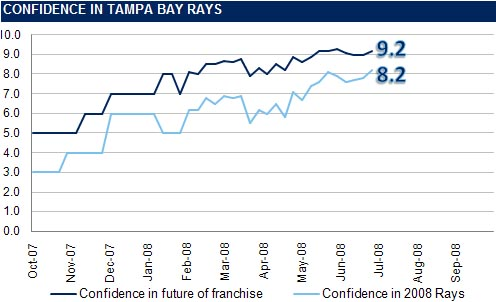[RI CONFIDENCE GRAPH] The Rays Index Confidence Graph: Week 14